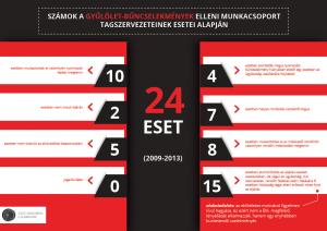 Infografika a kiadványban feldolgozott esetekről
